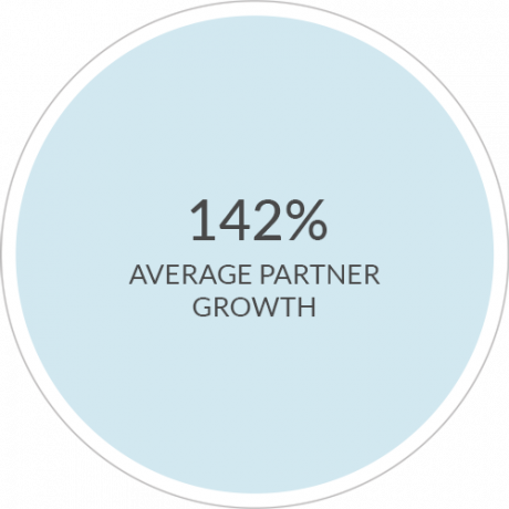 142% AVERAGE PARTNER GROWTH