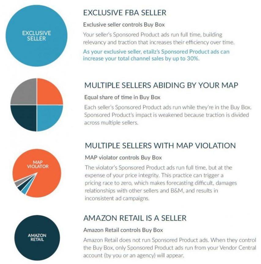 Amazon Buy Box Comparisons