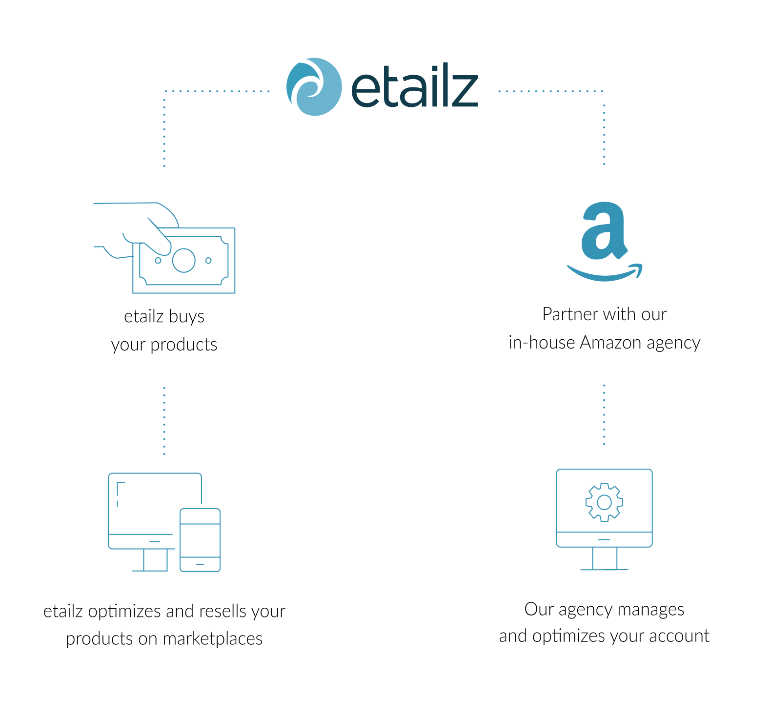graph showing two paths to etailz partnership
