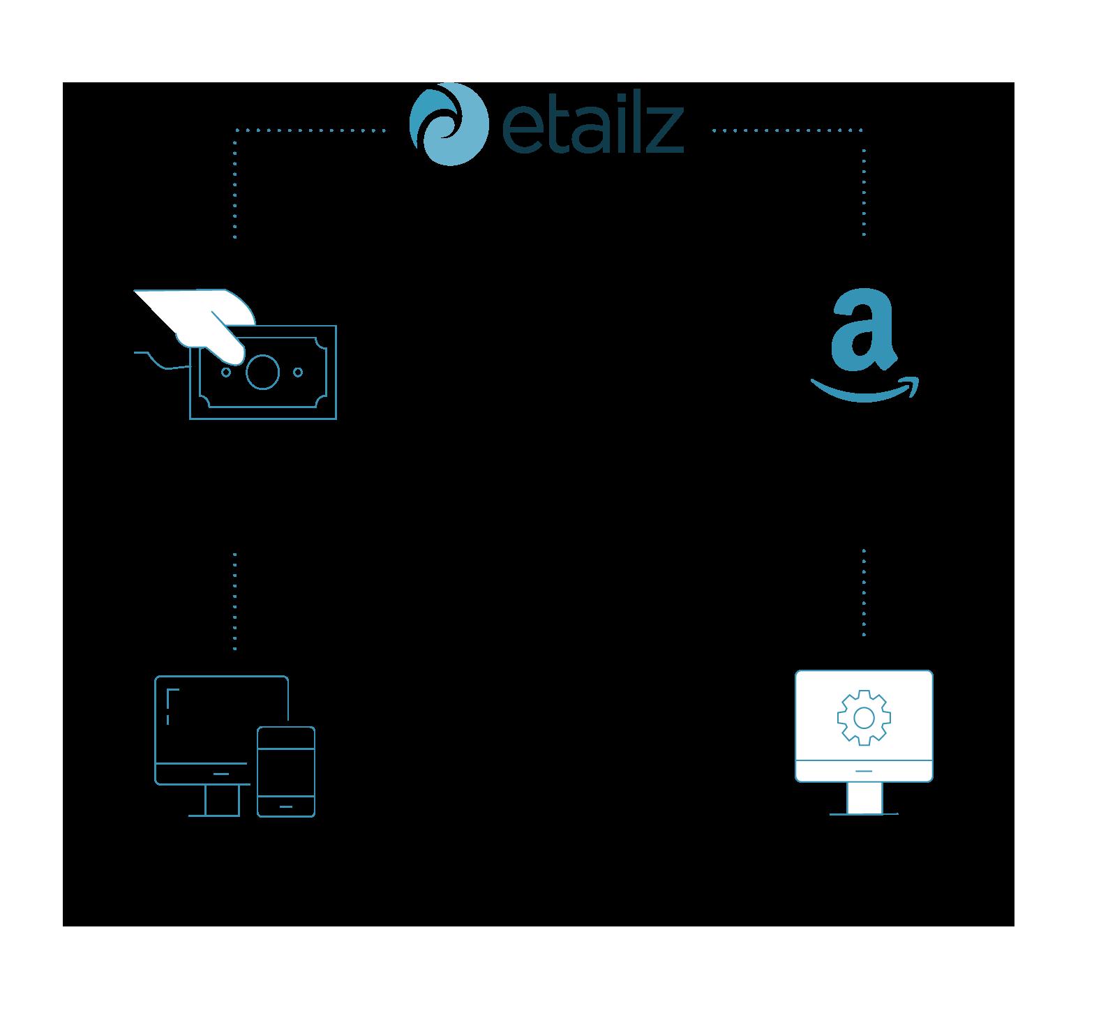 graph showing two paths to etailz partnership