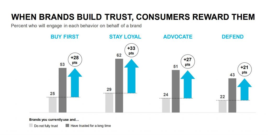 Customers reward trusted brands