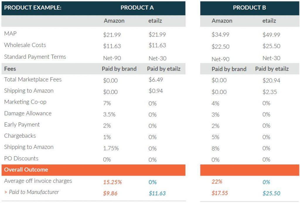 Example of Amazon Retail fees