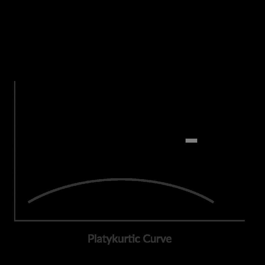 Kurtosis-heavy-tailed-distribution