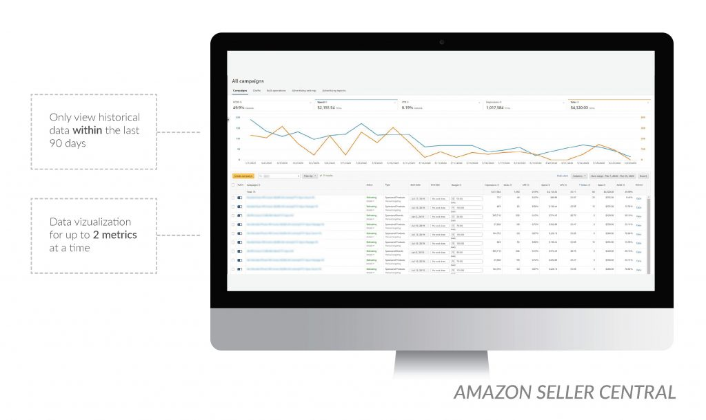 Amazon advertising via Seller Central is limited compared to AdManager