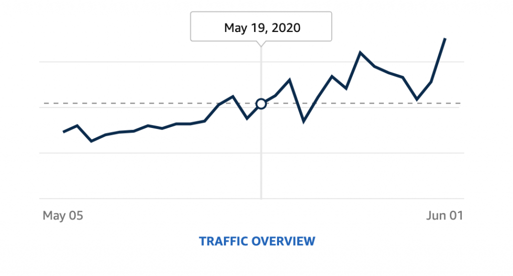Brand Store Traffic Trend Line