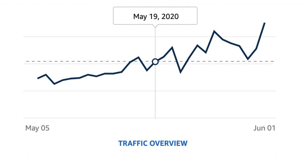 Brand Store Traffic Trend Line