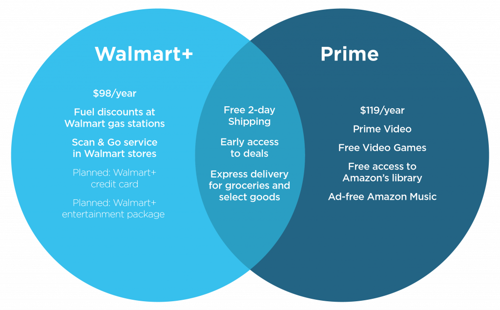 Walmart Plus vs Amazon Prime