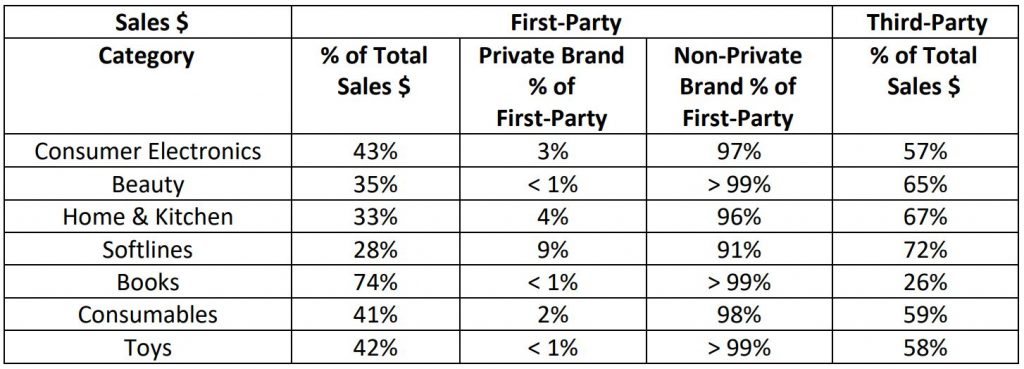 Amazon First Party Share of Sales by Category