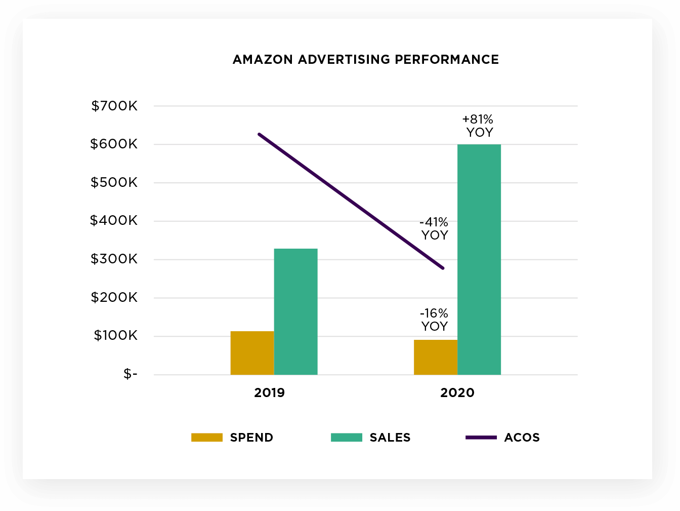 Amazon Advertising Performance Graph