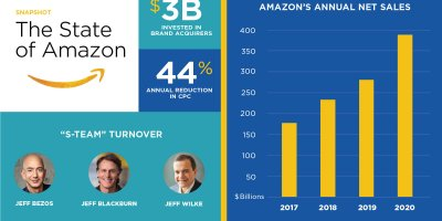 The Biggest Amazon News from 2020