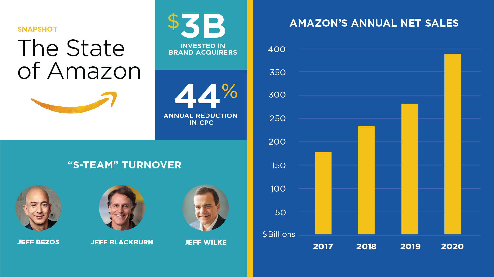 Key Changes to Amazon that will Shape 2021 Brand Strategy