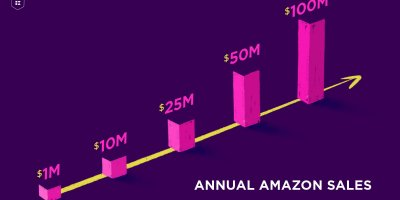 Increase Sales on Amazon