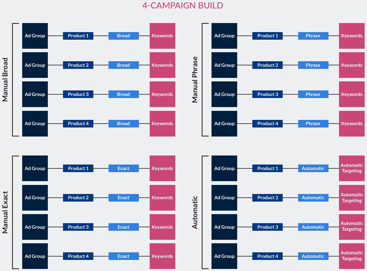 4-Campaign Build