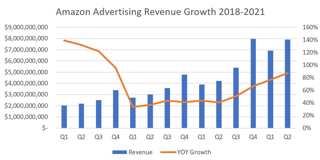 Amazon Q2 2021 Advertising Revenue Chart