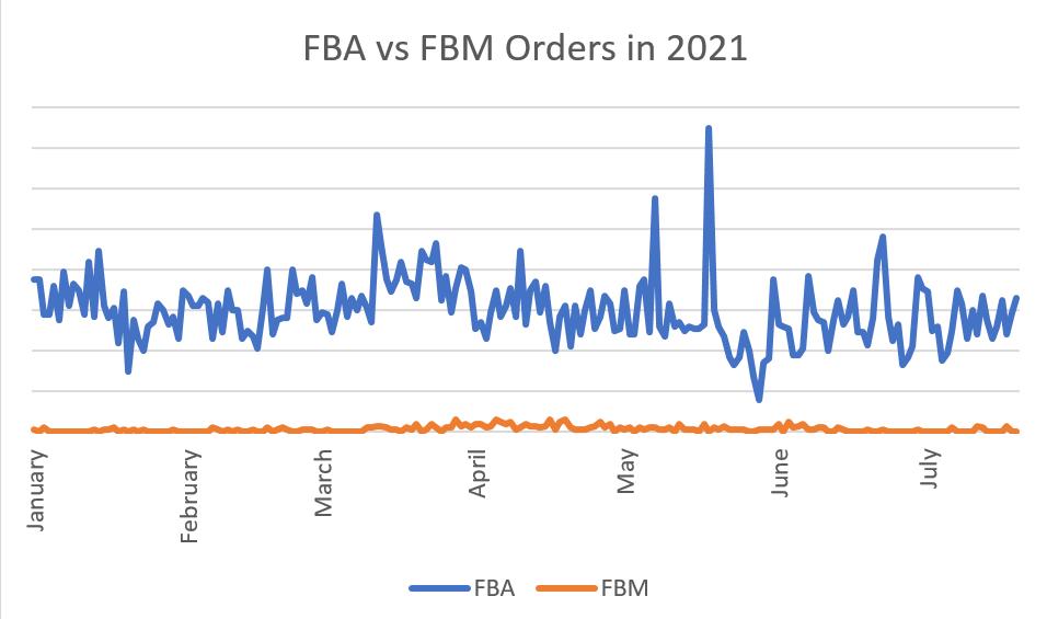 FBA vs FBM Orders in 2021