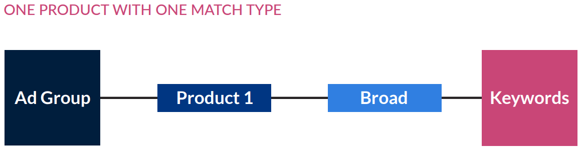 One Product Per Match Type