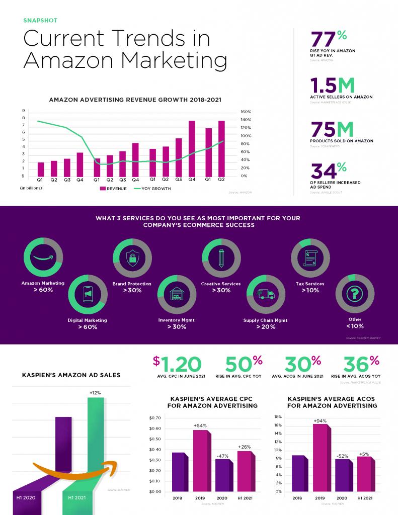 Amazon Marketing Trends
